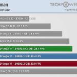 ביצועים במשחק Hitman (מקור techpowerup)