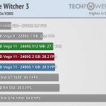 ביצועים במשחק Witcher 3 (מקור techpowerup)