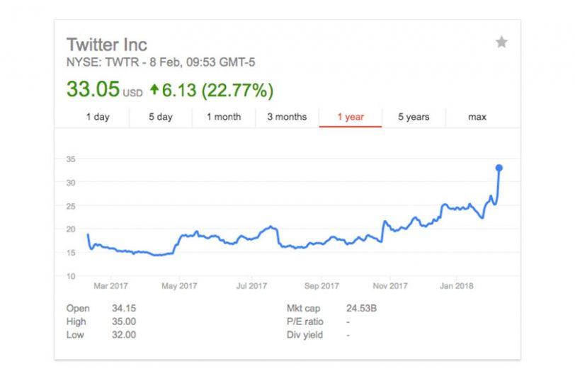 מניית טוויטר מזנקת לאחר פרסום רווח רבעוני ראשון (תמונה: Google Finance)