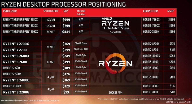 רשימת מחירים לסדרת Ryzen 2000 (מקור El Chapuzas Informatico)