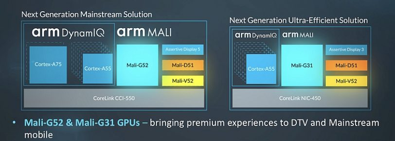 ערכות שבבים עם Mali G31 ו-Mali G52 (מקור ARM)