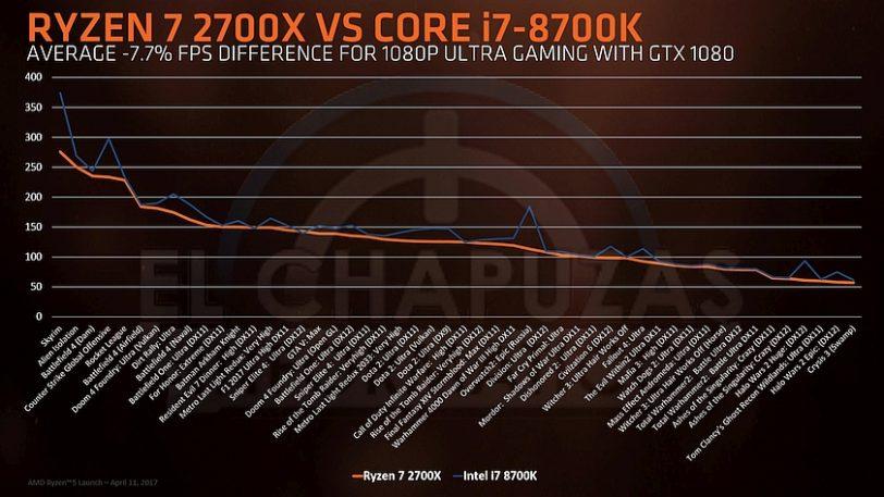 מעבד Ryzen 7 2700X מול אינטל Core i7 8700K (מקור El Chapuzas Informatico)