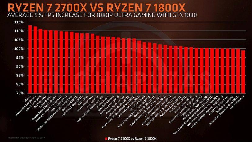 מעבד Ryzen 7 2700X מול Ryzen 7 1800X (מקור El Chapuzas Informatico)