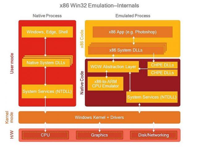 אופן הפעלת יישומים על מעבדי ARM, אמולציה מול יישומים טבעיים (techspot)