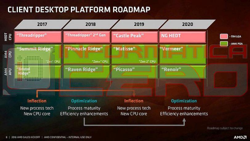 מפת דרכים עדכנית AMD (מקור Informatica Cero)