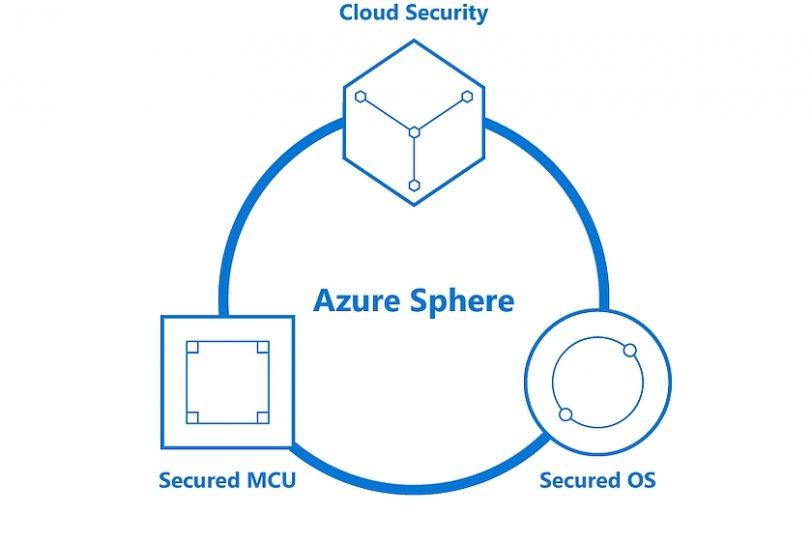 משולש Azure Sphere (מקור Microsoft)