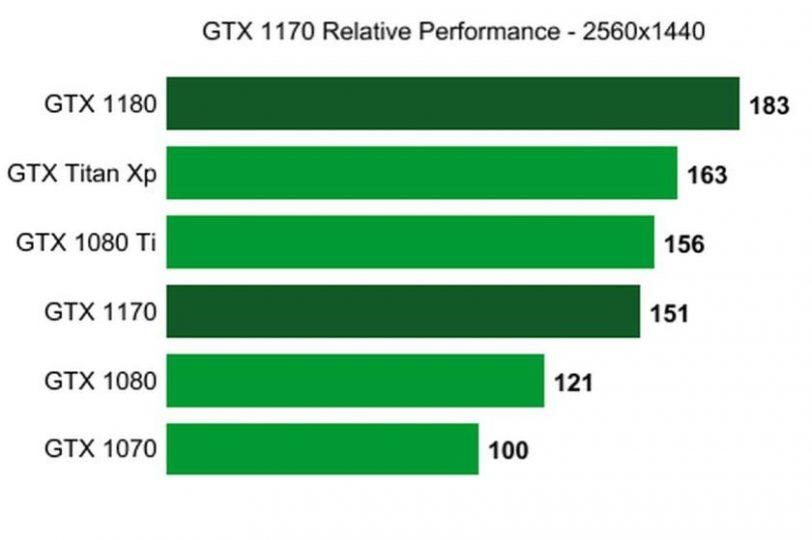 השוואה ביצועי GTX 1170 (מקור wccftech)