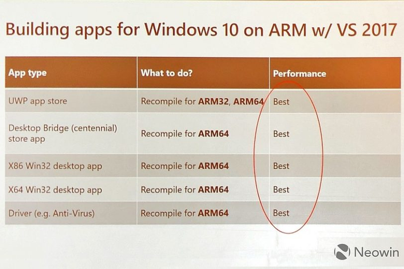 קימפול אפליקציות ל-ARM (מקור neowin)