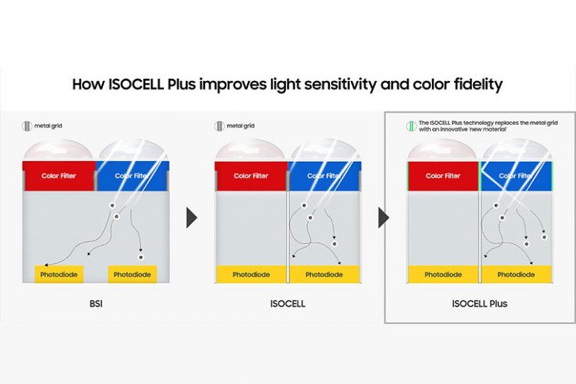 ISOCELL Plus (תמונה: Samsung)