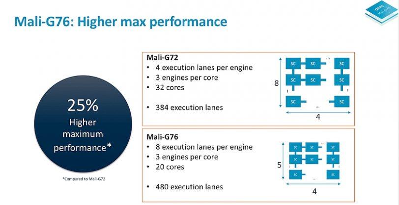 שיפור G76 לעומת G72 (מקור ARM)