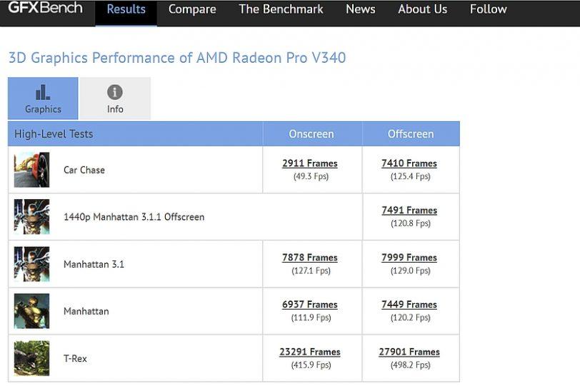 ביצועי Radeon Pro V340 (מקור gfxbench)