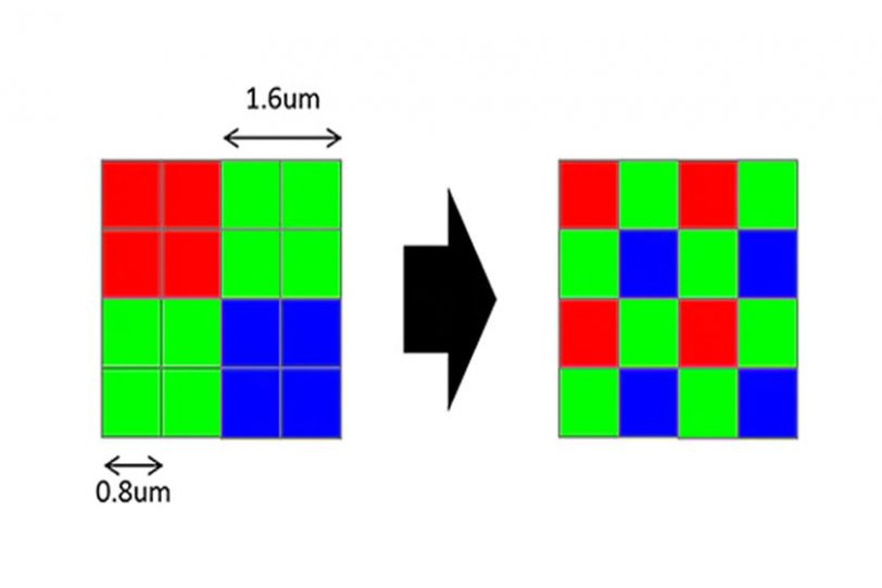 הדגמה לטכניקת ה-Quad Bayer array (תמונה: סוני)
