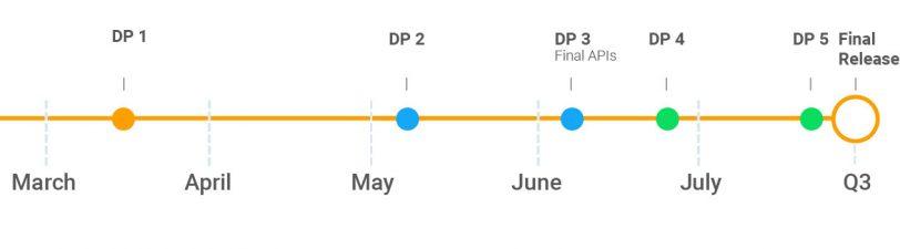 לוח הזמנים להשקת אנדרואיד 9 (תמונה: Google)