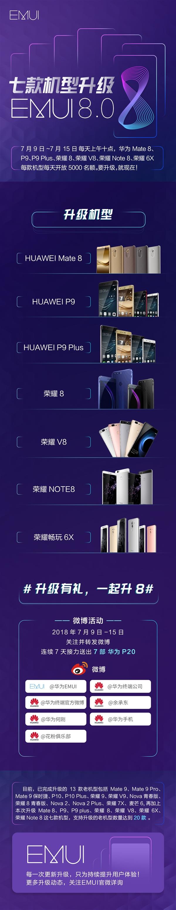 רשימת המכשירים שיעודכנו לאנדרואיד אוראו (מקור: Huawei)