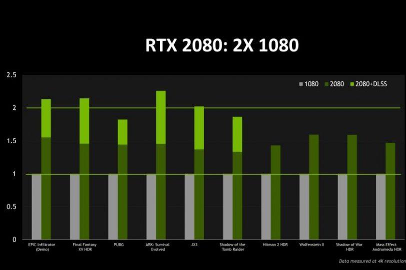 ביצועי RTX 2080 מול GTX 1080 (מקור נווידיה)