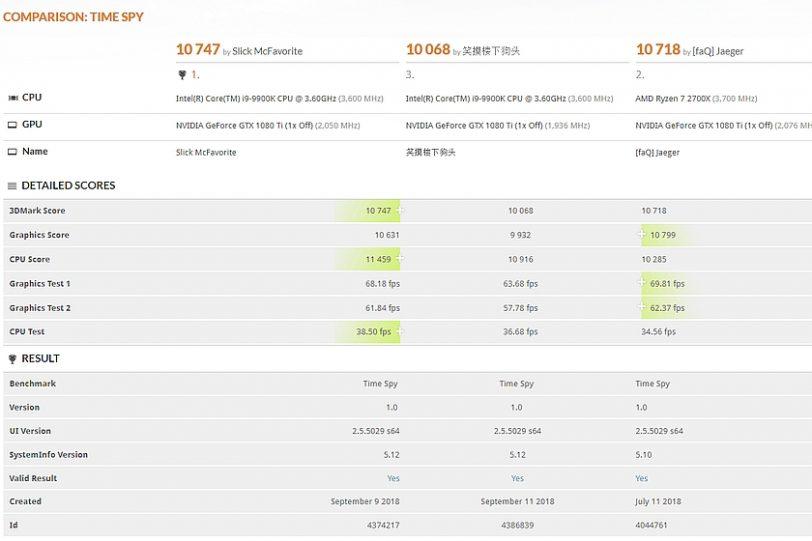 מבחן 3Dmark TimeSpy (מקור 3Dmark)