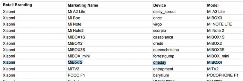 רשימת מכשירים מאושרים (מקור גוגל)
