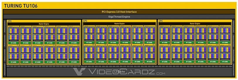 מבנה ליבת TU106 (מקור videocardz)