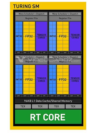 מבנה יחידת עיבוד SM של ליבת Turing (מקור videocardz)