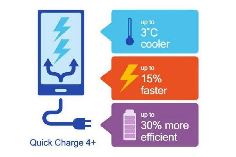 Qualcomm Quick Charge 4 Plus (תמונה: gizmochina)