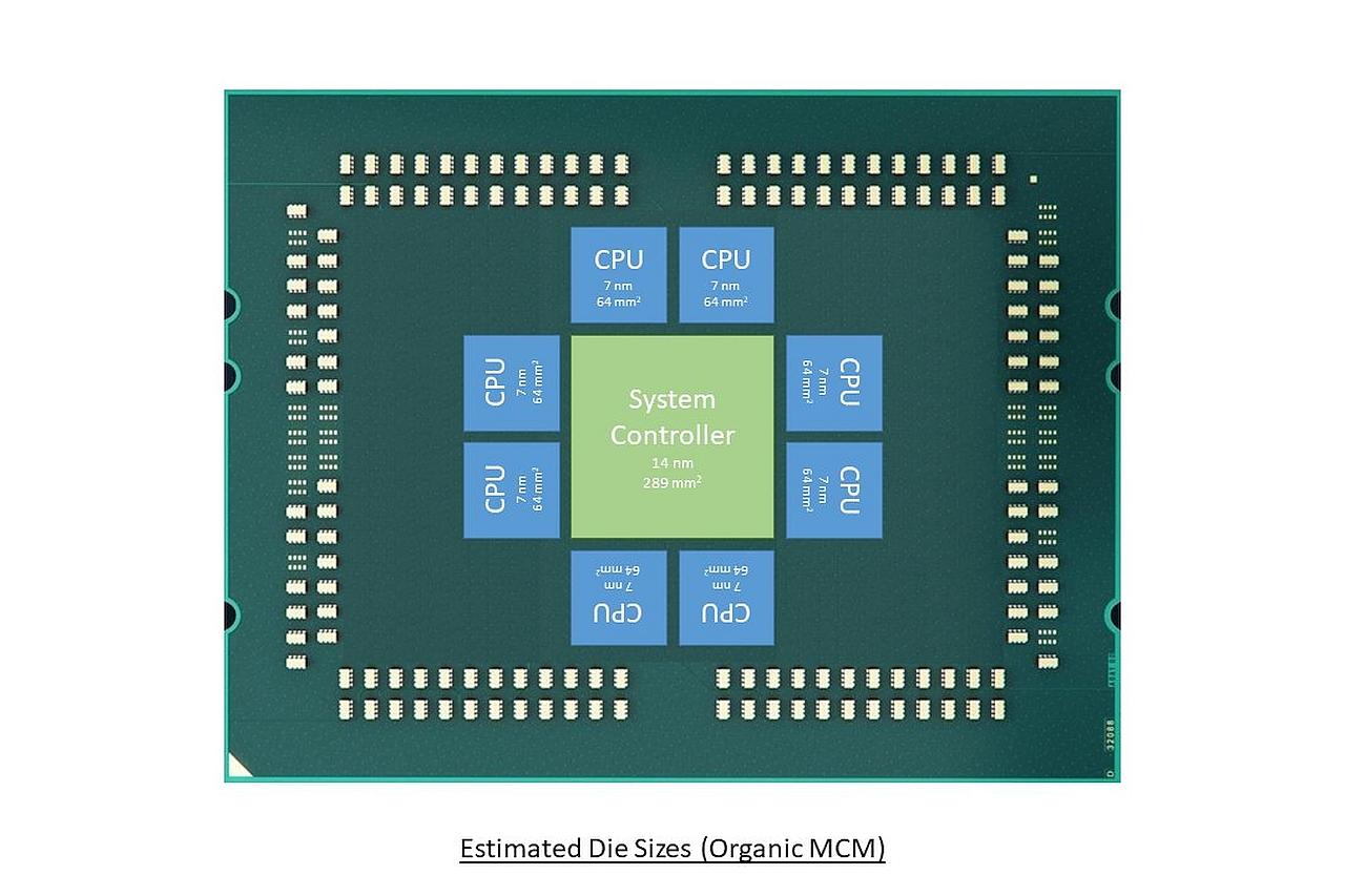 עיצוב אפשרי למעבד ה-EPYC 2 (מקור chiakokhua)