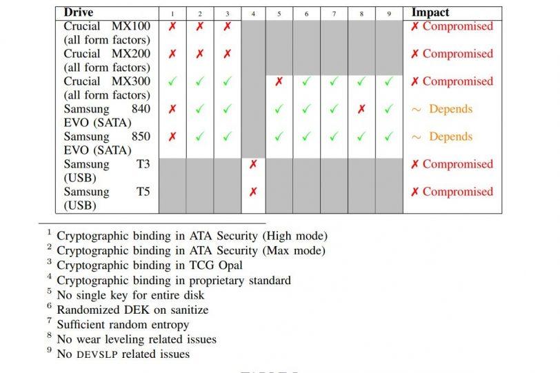 טבלת פגיעות כונני SSD (מקור מחקר מצורף)