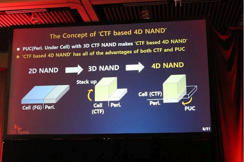 מבנה שבבי 4D NAND (מקור tomshardware)