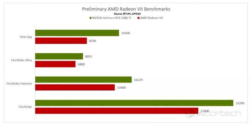 ;השוואת ביצועים Radeon VII מול RTX 2080Ti (מקור wccftech)