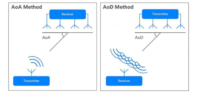 זיהוי כיוון בתקן Bluetooth 5.1 (מקור Bluetooth)