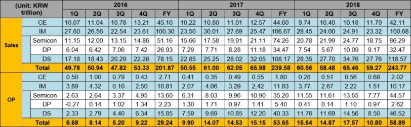 תוצאות כספיות סמסונג, רבעון 4, 2018 (תמונה: Samsung)