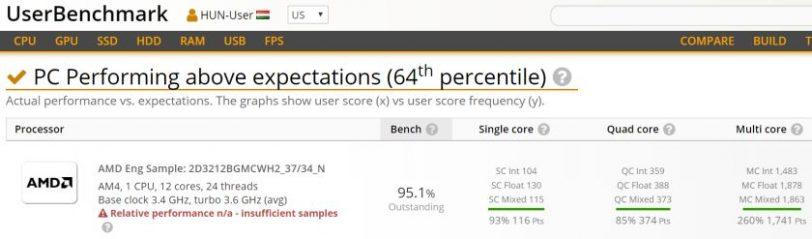 נתוני מעבד ממבחן ביצועים UserBenchmark (מקור TUM_APISAK)