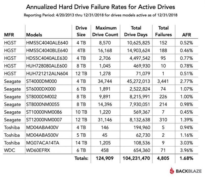 סטטיסטיקות כשלים מ-2013 עד 2018 (מקור Backblaze)