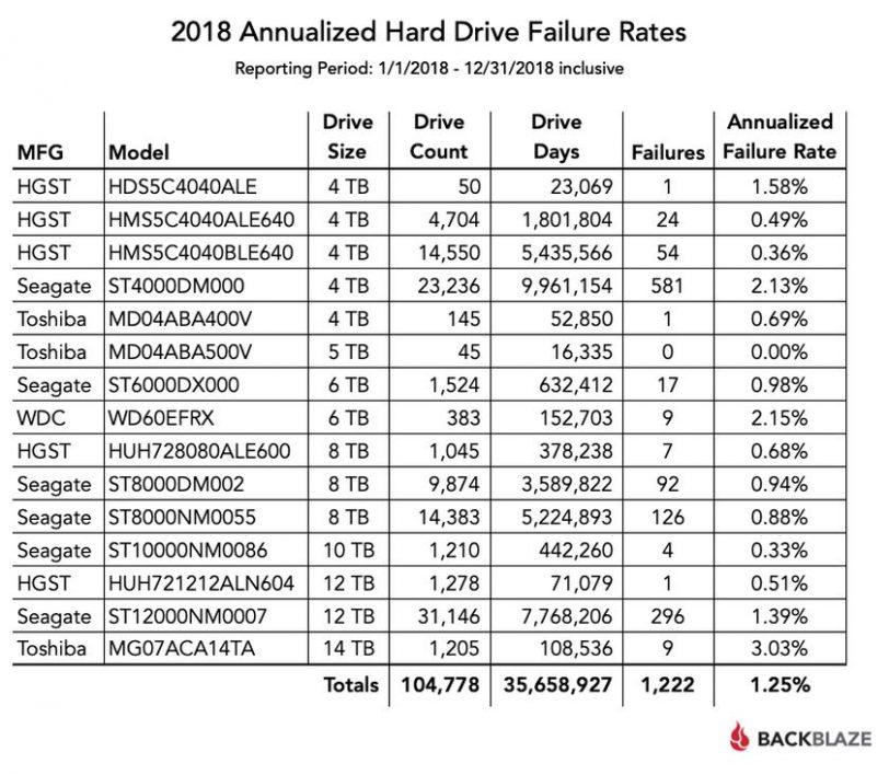 סטטיסטיקות כשלים לשנת 2018 (מקור Backblaze)
