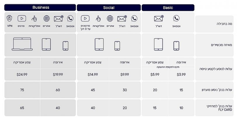 טבלת מחירי EL AL WiFi (מקור אל על)