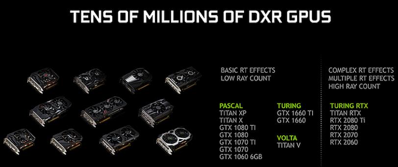 רשימת כרטיסים תומכי DXR (מקור nVidia)