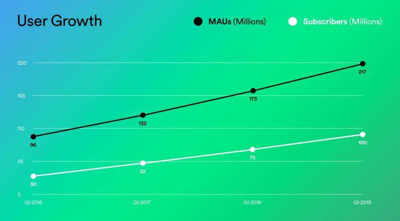 מספר המנויים של ספוטיפיי בין 2016-2019 (תמונה: Spotify)