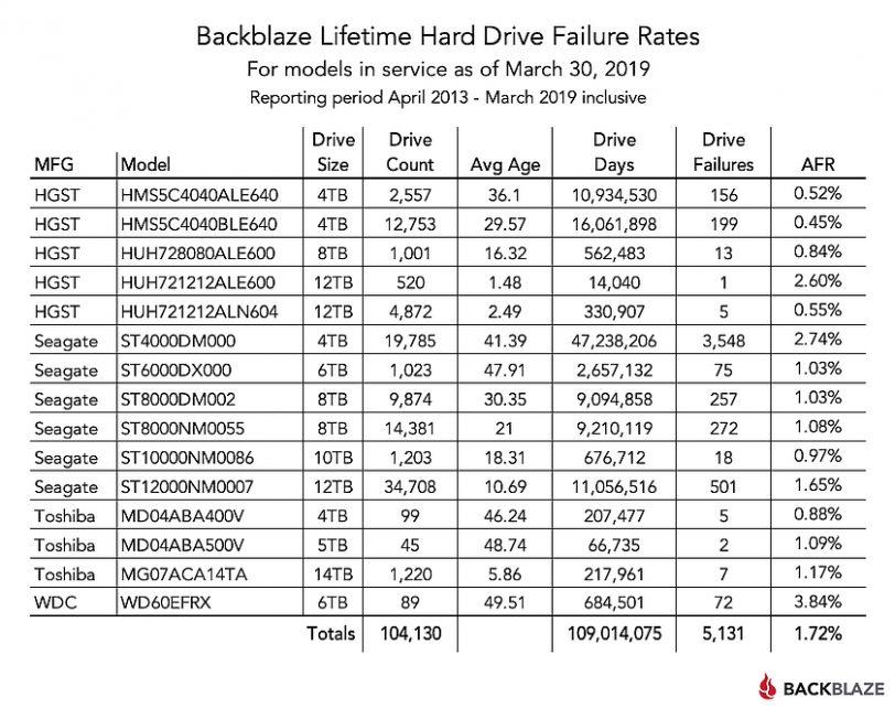 סטטיסטיקות כשלים מ-2013 עד 2019 (מקור Backblaze)