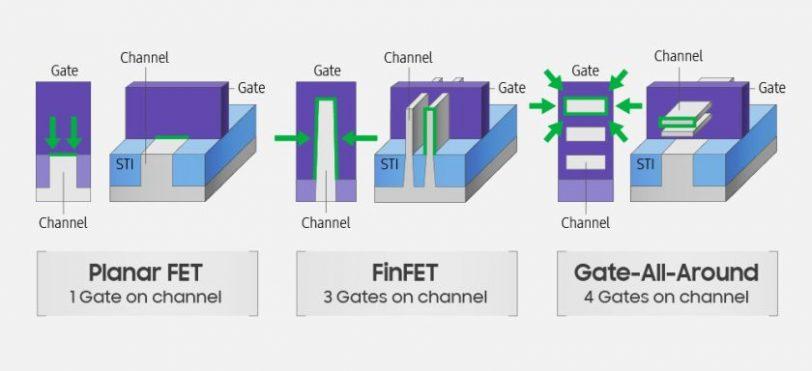 השוואה בין PFET, FinFET ו-GAA (מקור סמסונג)