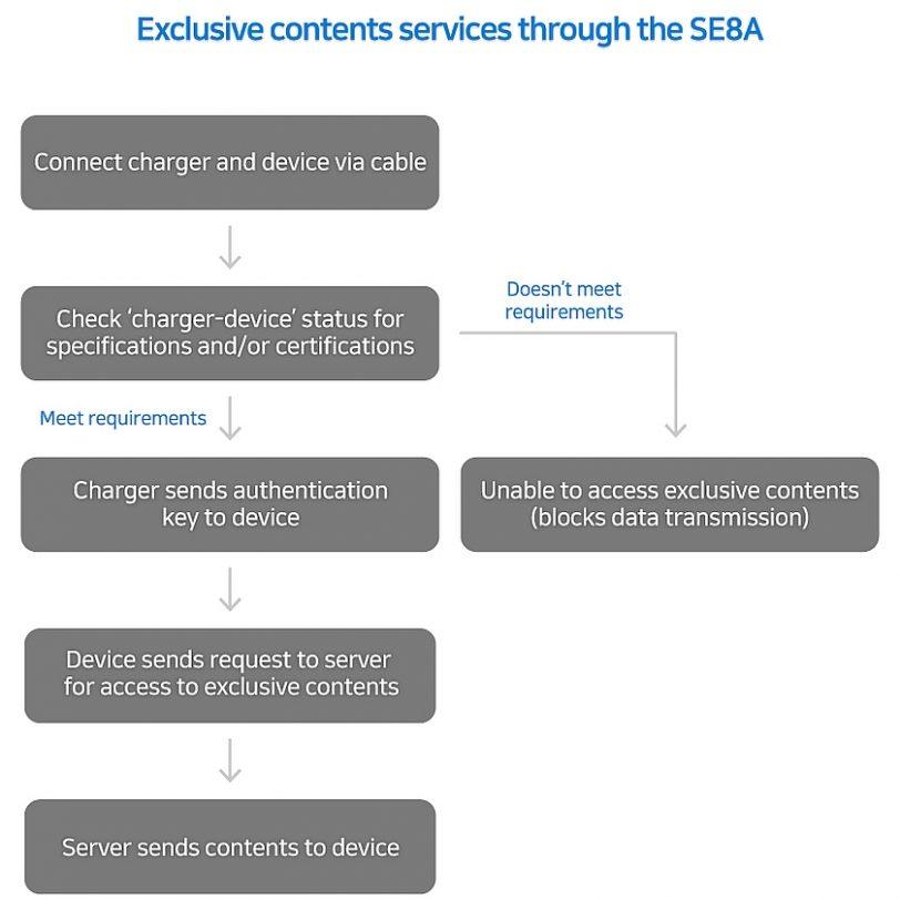 הסבר אבטחה בשבב SE8A (מקור סמסונג)