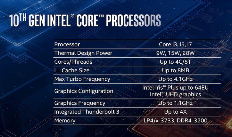 מפרט מעבדי Ice Lake (מקור Intel)
