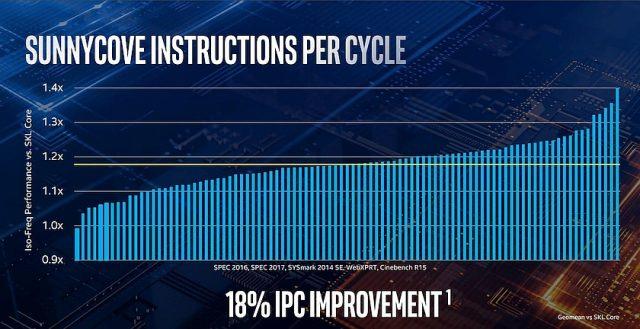 שיפור ביצועי מעבדי Ice Lake (מקור Intel)