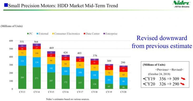 גרף מכירות כוננים קשיחים לפי סוגי שוק (מקור Nidec)