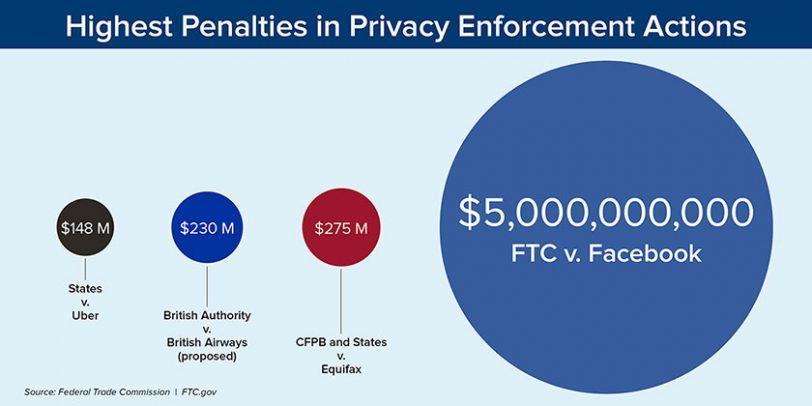 קנסות ה-FTC בתחום הפרטיות