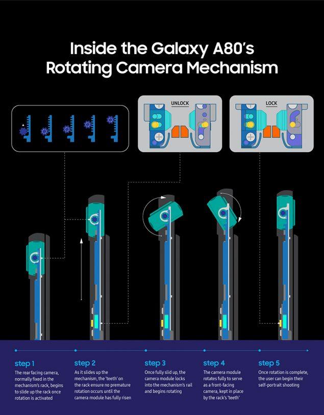 שלבי מנגנון שליפת המצלמה