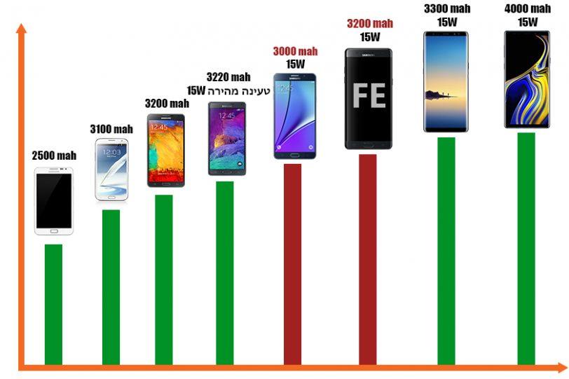 השוואת קיבולת סוללה בסדרת ה-Samsung Galaxy Note