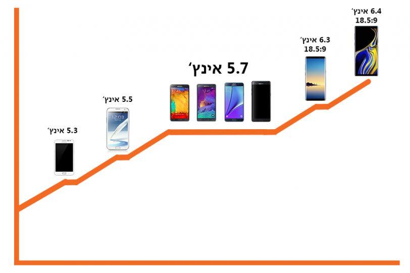 השוואת גדלי המסכים בסדרת ה-Samsung Galaxy Note