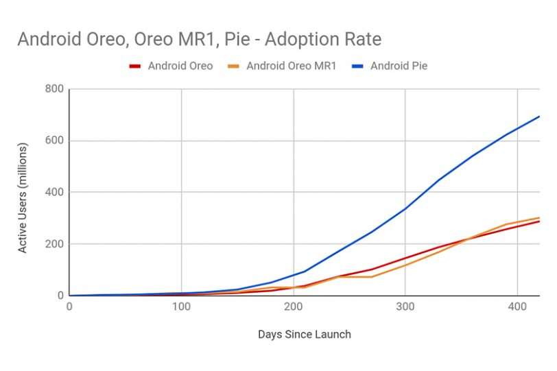 Android 8 VS 9 Adoption Rate (תמונה: Android Developers)