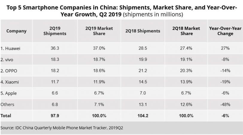 משלוחי טלפונים בסין, רבעון 2/2019 (מקור: IDC)