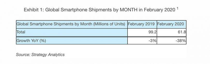 משלוחי טלפונים בפברואר 2020