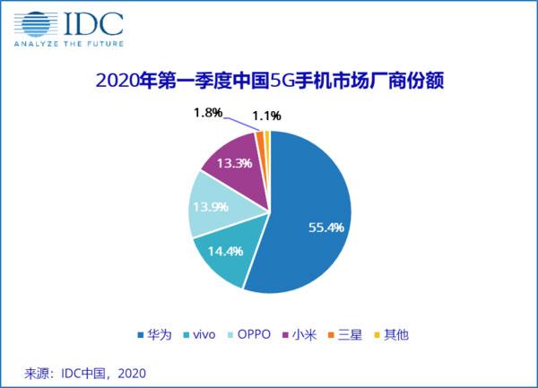נתח שוק 5G בסין, רבעון 1/2020 (מקור: IDC)